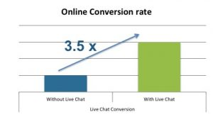 Online Chat for Business Online Conversion rate for live chat